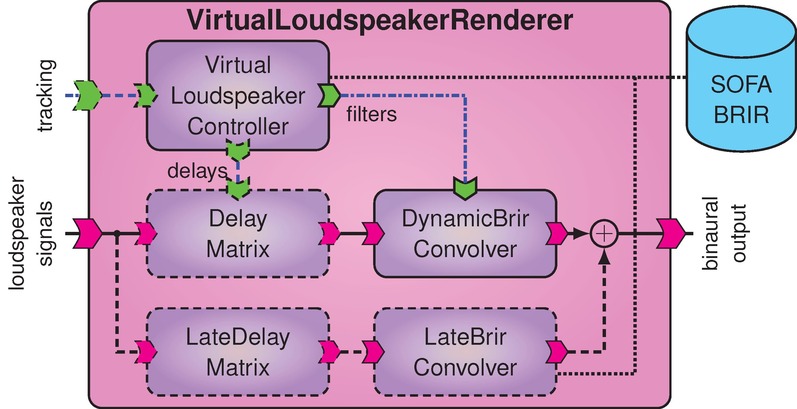The Binaural Synthesis Toolkit — visr documentation