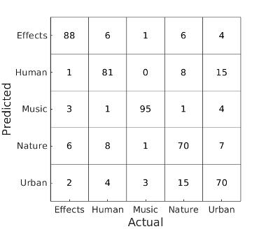 Making Sense of Sounds' Data Challenge